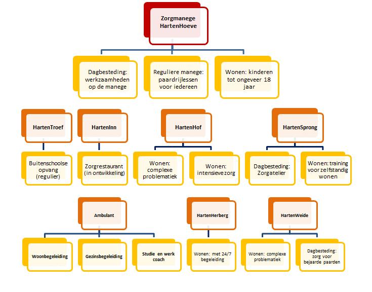 hartenhoeve-organisatie-overzicht